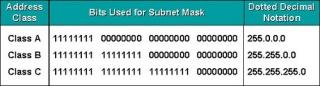 Subnet Mask Class pict